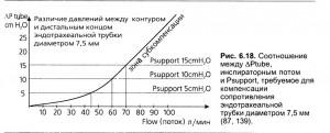 Автоматическая компенсация сопротивления эндотрахеальной (трахеостомической) трубки