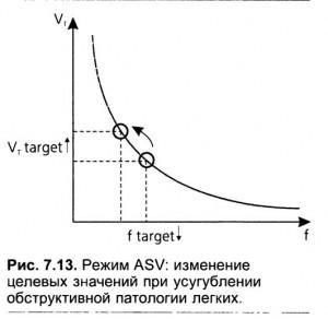 Достижение расчетных параметров вентиляции