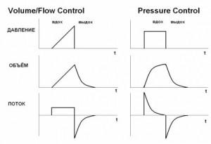 Кривая давления при вентиляции с контролем по давлению