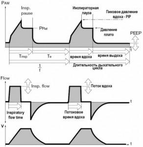Кривая давления при вентиляции с контролем по объему