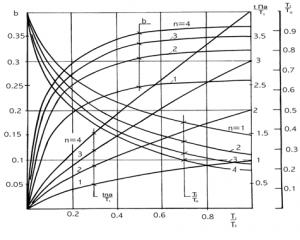 Начальные параметры PCV