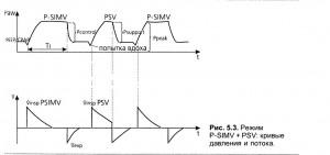 P-SIMV — синхронизированная перемежающаяся принудительная вентиляция с управляемым давлением