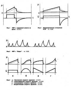 PCV IRV — ИВЛ с обратным отношением вдоха к выдоху (Inverse Ratio Ventilation)