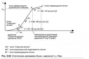 Петля объем—давление. Кривая статического комплайнса