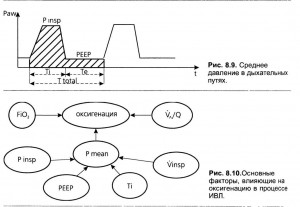 Pmean и оксигенация