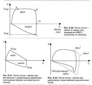 Регулярное наблюдение за экспираторной потоковой кривой