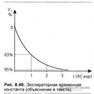 Временные константы (постоянные времени)