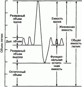 Выраженное увеличение сопротивления дыхательных путей